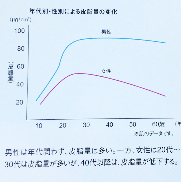 年代別・性別による皮脂量の変化 グラフ