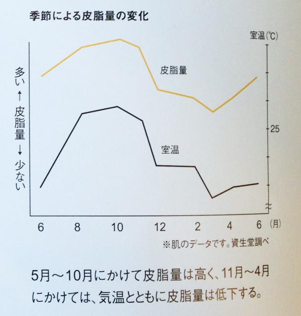 季節による皮脂量の変化 グラフ