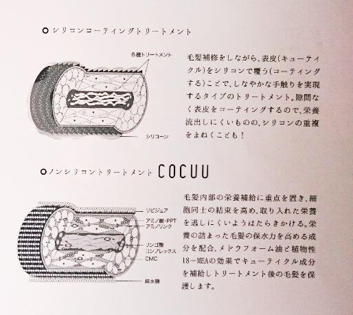 cocuuの構造画像