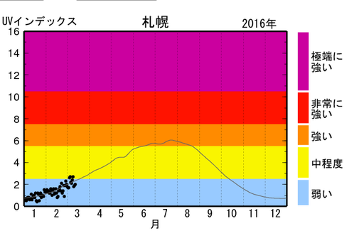UVインデックス紫外線の観測地(年間)画像